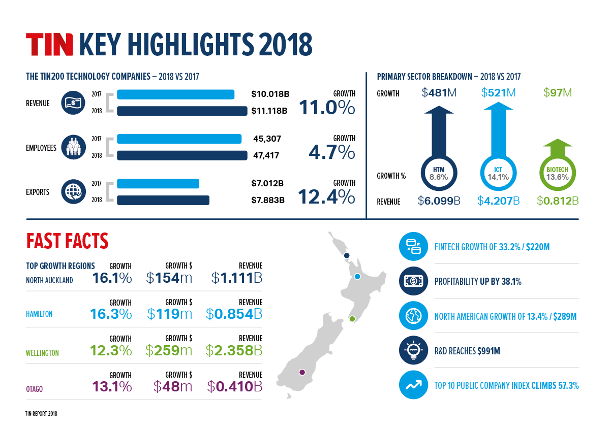 2017 Technology Sector Data for Auckland, New Zealand